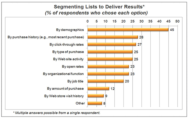 Segment your list to increase email acquisition and click-through rates