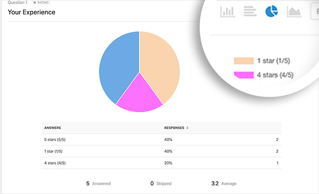 example of a WPForms pie chart using the survey forms reporting tool
