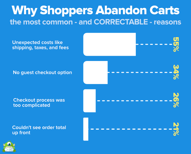 Why shoppers abandon carts