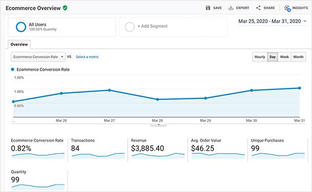 WooCommerce conversion tracking data