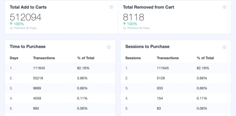 ecommerce transaction reports in monsterinsights