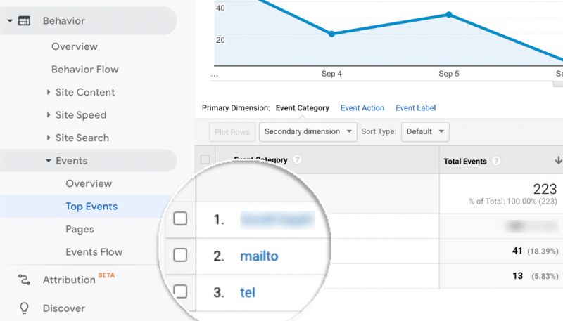 mailto and telephone link tracking in google analytics with monsterinsights