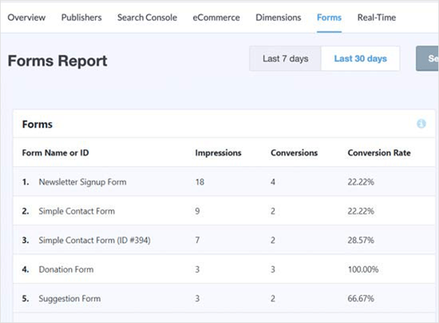 MonsterInsights form clicks and form conversion reports