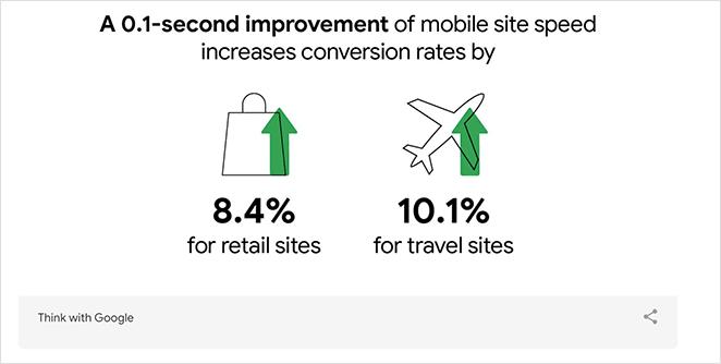 Improve mobile landing page speeds