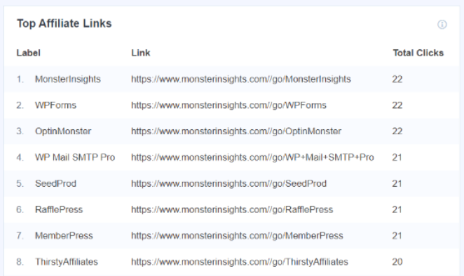 MonsterInsights affiliate link tracking