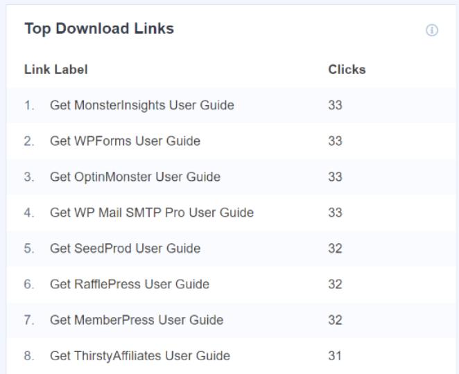 MonsterInsights top downloads report