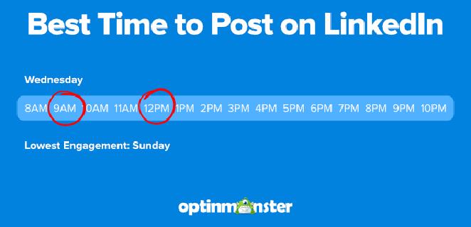 best time to promote a blog on linkedin
