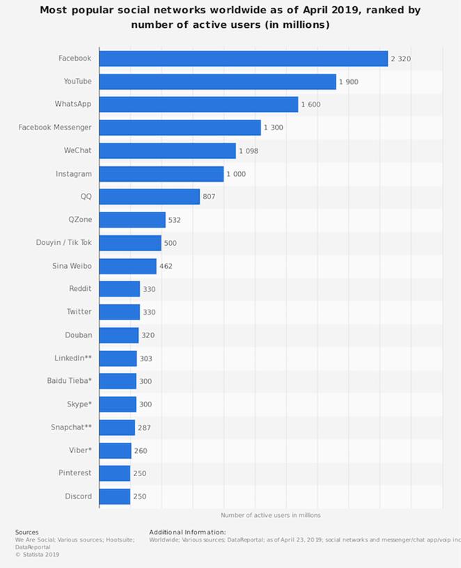 Statistics for number of active social media users by platform